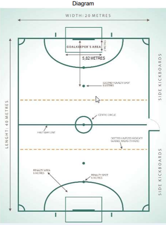 A diagram showing the dimensions of the blind soccer field.