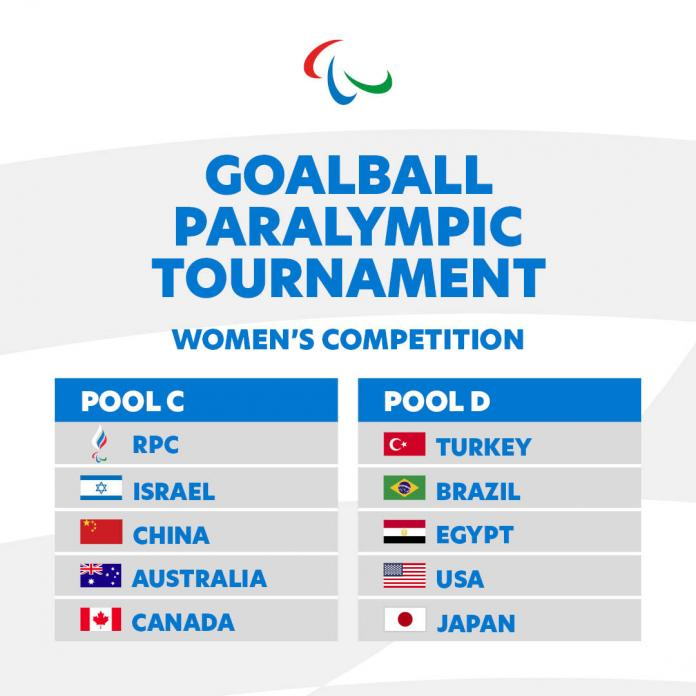 Header: Goalball Paralympic Tournament. Women's Competition. Two tables with Pool A: RPC, Israel, China, Australia, Canada, and Pool B: Turkey, Brazil, Egypt, USA, Japan.